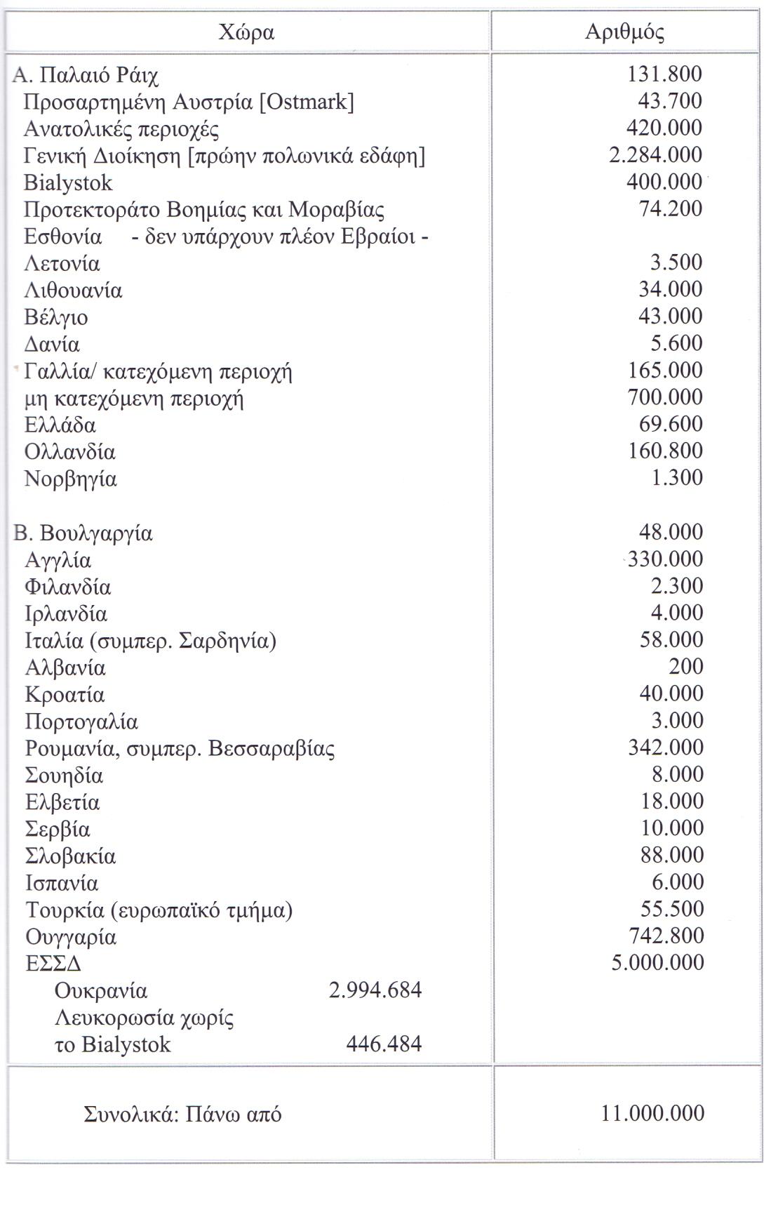 Μεταφρασμένη η σελίδα 6 του πρωτοκόλλου της 20ής Ιανουρίου 1942. Οσον αφορά την τελική λύση, οι Εβραίοι υπολογίζονταν σε 11 εκατ. και κατανέμονταν κατά χώρα όπως στον πίνακα περιγράφεται