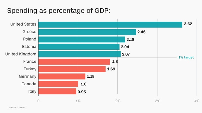 Οι ετήσιες δαπάνες χωρών-μελών του ΝΑΤΟ, σε ποσοστό επί του ΑΕΠ, για το 2016.