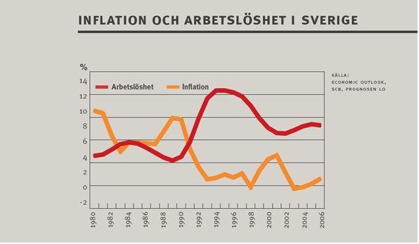 Ανεργία στην Σουηδία με κόκκινο και πληθωρισμός με πορτοκαλί χρώμα. Φαίνεται καθαρά η επίπτωση των μέτρων λιτότητας του 1990