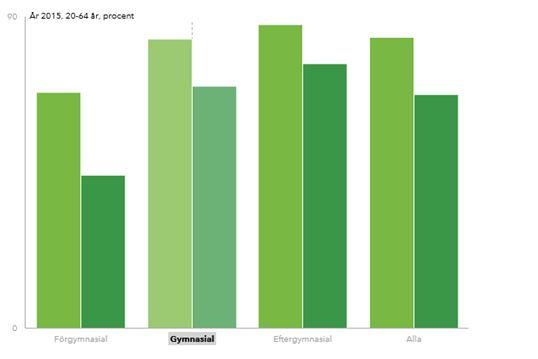 Απασχόληση γεννημένων στο εξωτερικό με σκούρο πράσινο. Με ανοιχτό πράσινο οι γεννημένοι στην Σουηδία!