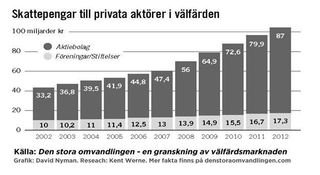 Η εξέλιξη της εκχώρησης σε ιδιώτες του τομέα ευημερία, σε δις κορώνες.1 ευρώ=με 10 κορώνες!