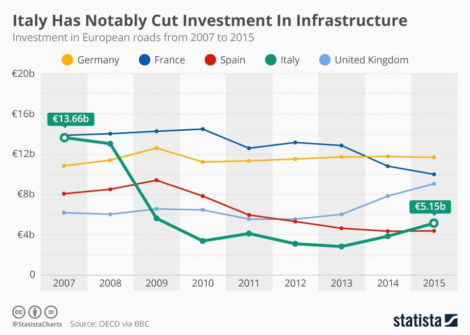Οι επενδύσεις από το 2007 και μετά