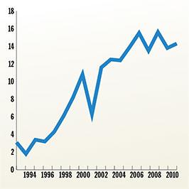 Τα αυξανόμενα κέρδη των Ιδιωτικών Σχολείων