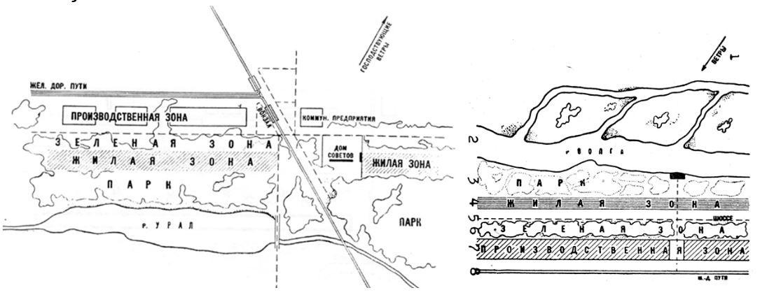Το περίφημο σχέδιο Miljutin, για το Magnitogorsk, 1930 που βασίζεται στην ιδέα της γραμμική πόλης, και η πρότασή του για το Στάλινγκραντ