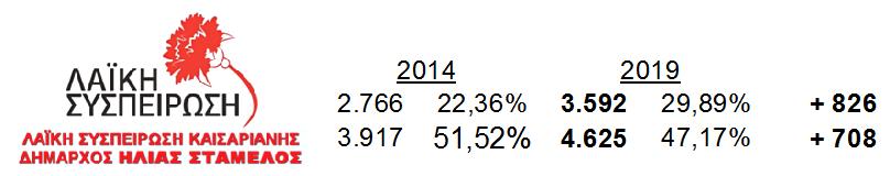 Συγκριτικά Αποτελέσματα Καισαριανή Τοπικές εκλογές 2014-2019