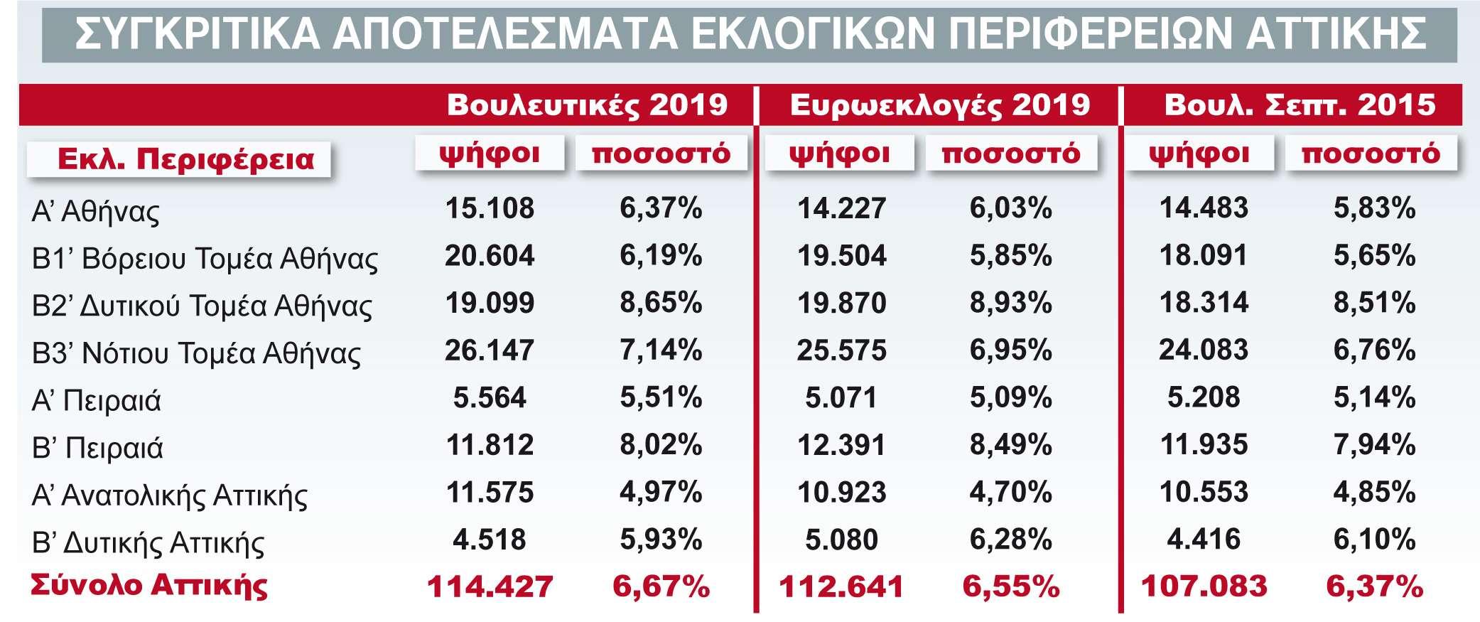 ΚΚΕ - % Εθνικών Εκλογών Αττικής