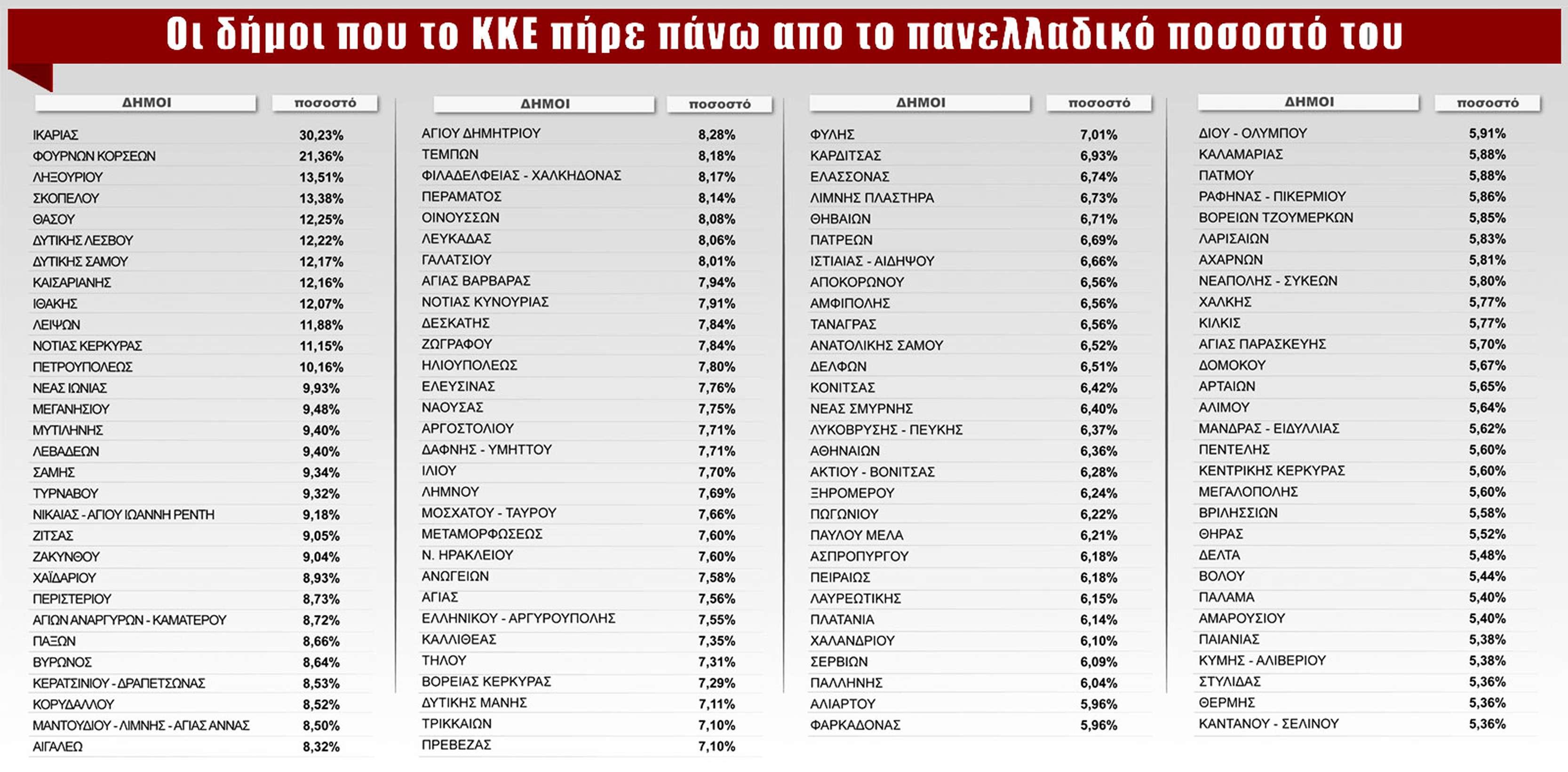 Εθνικές Εκλογές 2019 ΚΚΕ % δήμων