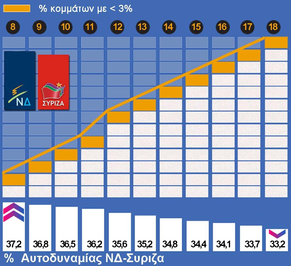 Εθνικές εκλογές 2019 % - Γράφημα 1ο