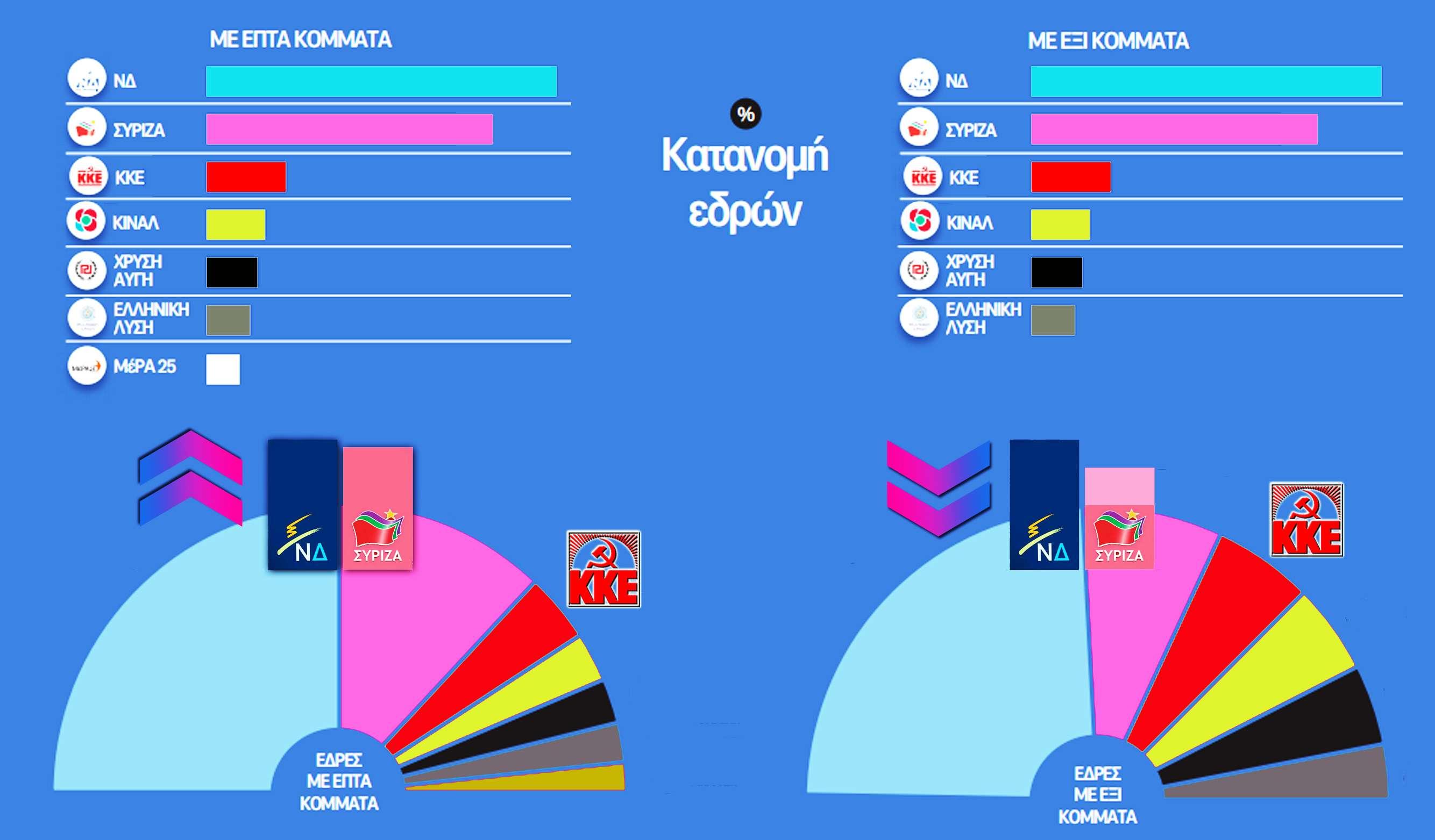 Εθνικές εκλογές 2019 % - Γράφημα 2ο