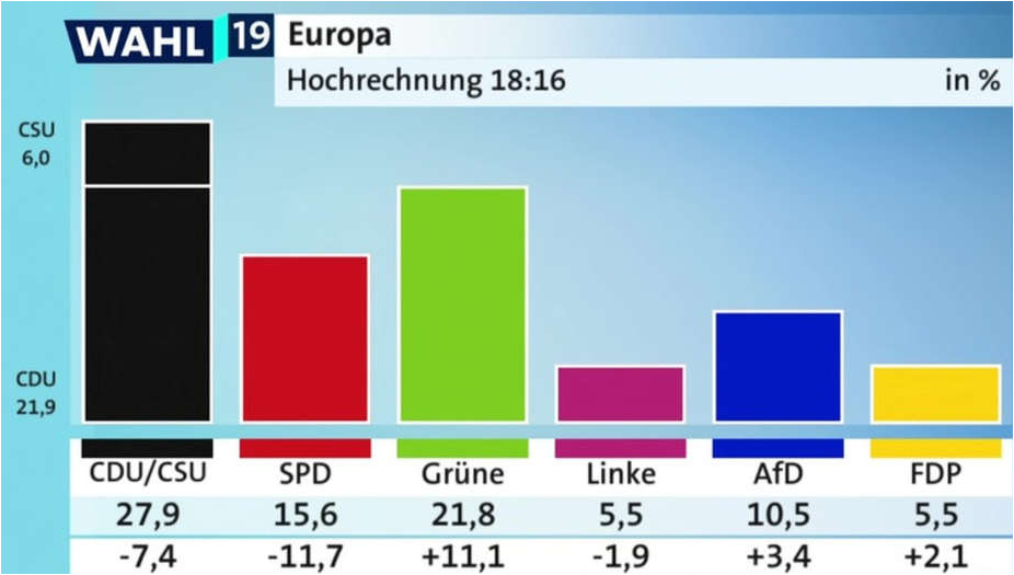 Wahlen €