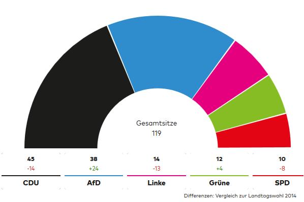 Wahlen Sitzverteilung im sächsischen Landtag