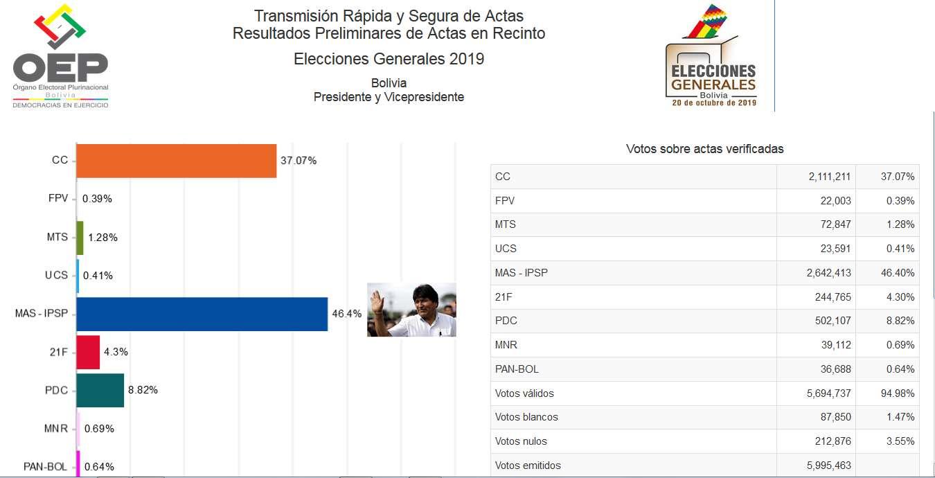 Βολιβία εκλογές 2019 Evo Morales