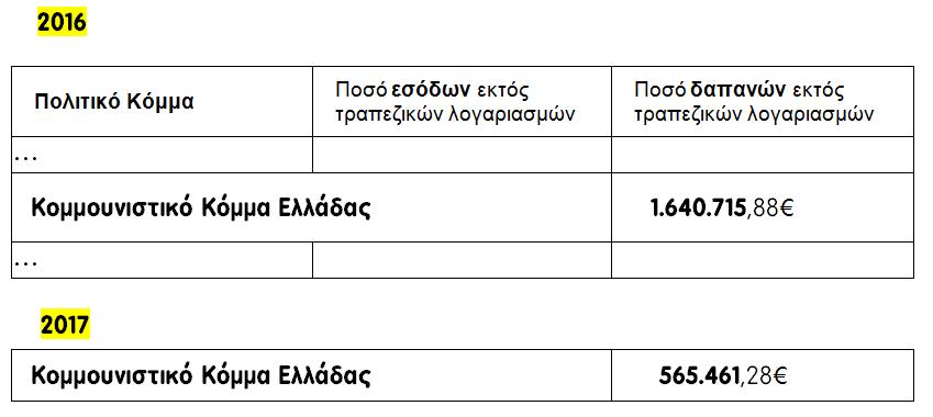 Vouliwatch Δαπάνες ΚΚΕ 2016 2017