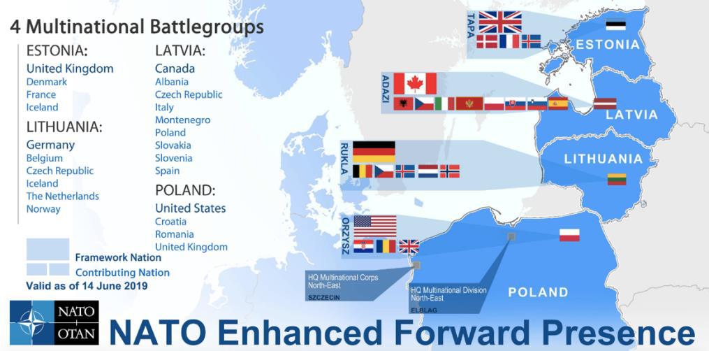 Interoperability NATO's
