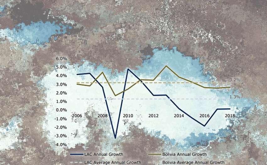 Βολιβία σφοδρός ενδομονοπωλιακός ανταγωνισμός ο τεράστιος φυσικός πλούτος