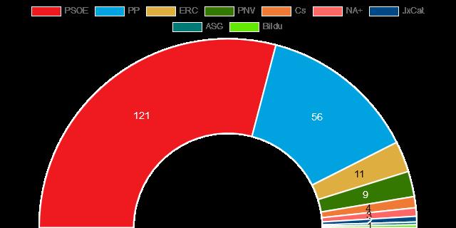 Ισπανία Τελικά αποτελέσματα εκλογών Απρ 2019
