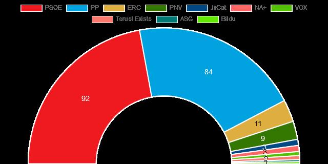Τελικά αποτελέσματα εκλογών Νοε 2019