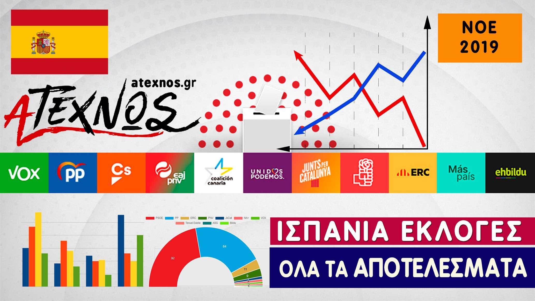 Ισπανία αποτελέσματα εκλογών 10 Νοε 2019