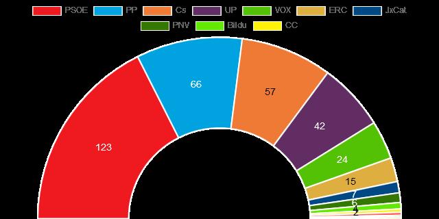 εκλογές Βουλή Απρ 2019