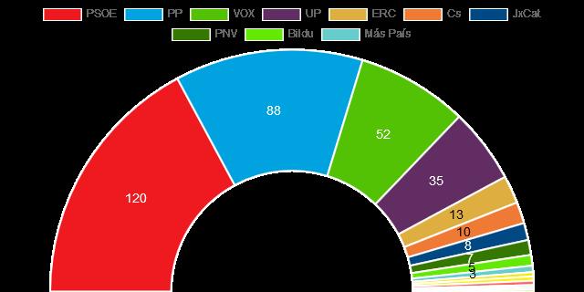 εκλογές Βουλή 10 Νοε 2019