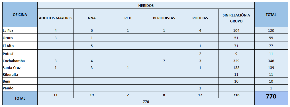 Bolivia muertos y heridos 24 oct ^ 19 nov 2019