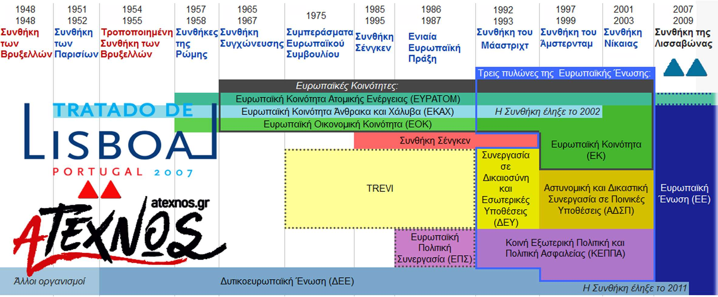 Χρονοδιάγραμμα συνθηκών ΕΟΚ ΕΕ