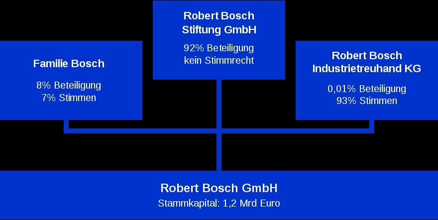 Robert Bosch Stiftung Bosch Composition