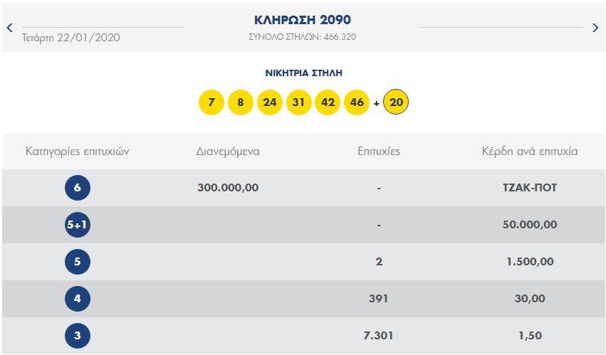 tzak pot lotto 22 1 2020