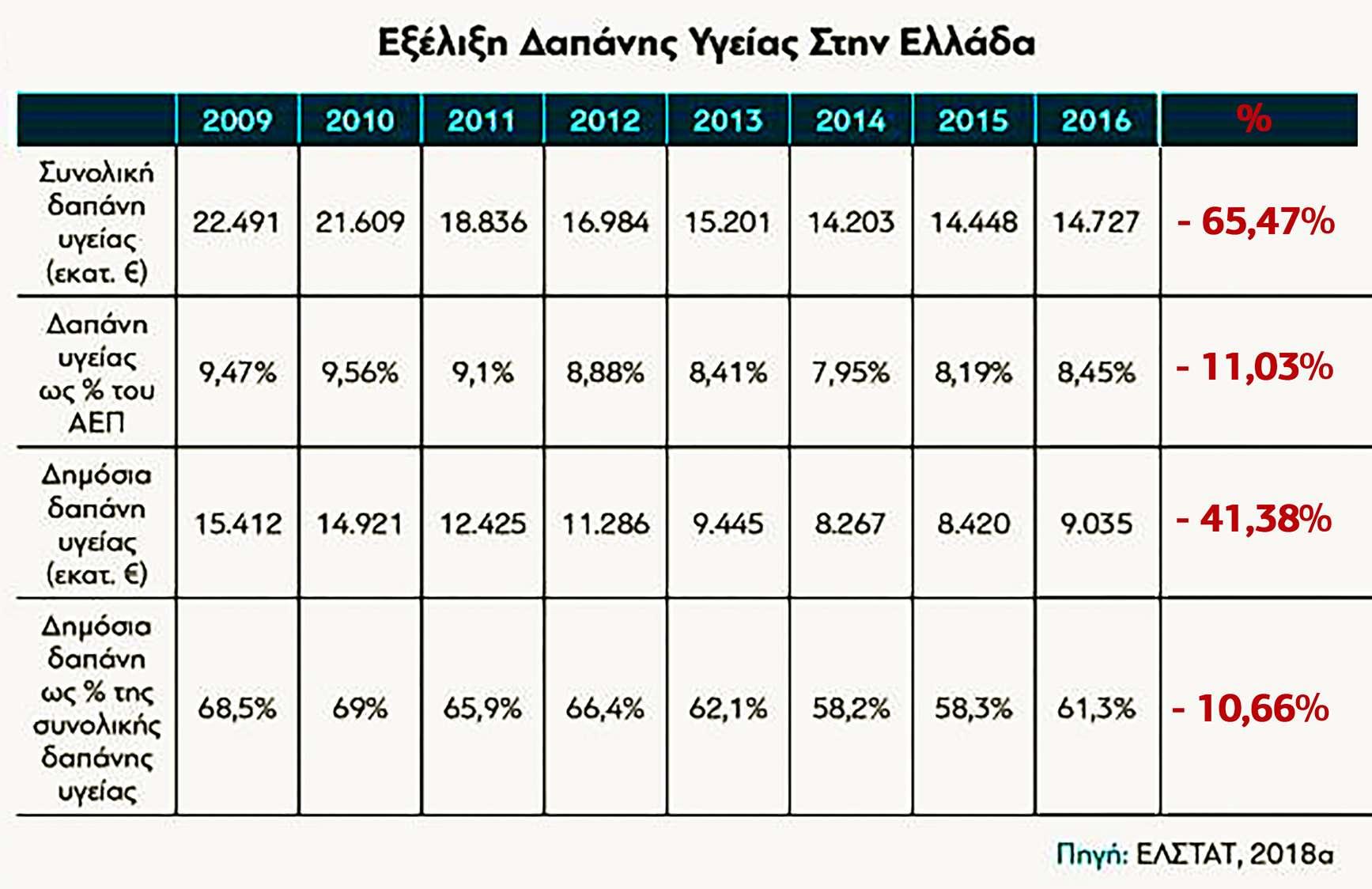 Δαπάνη Ελλάδα