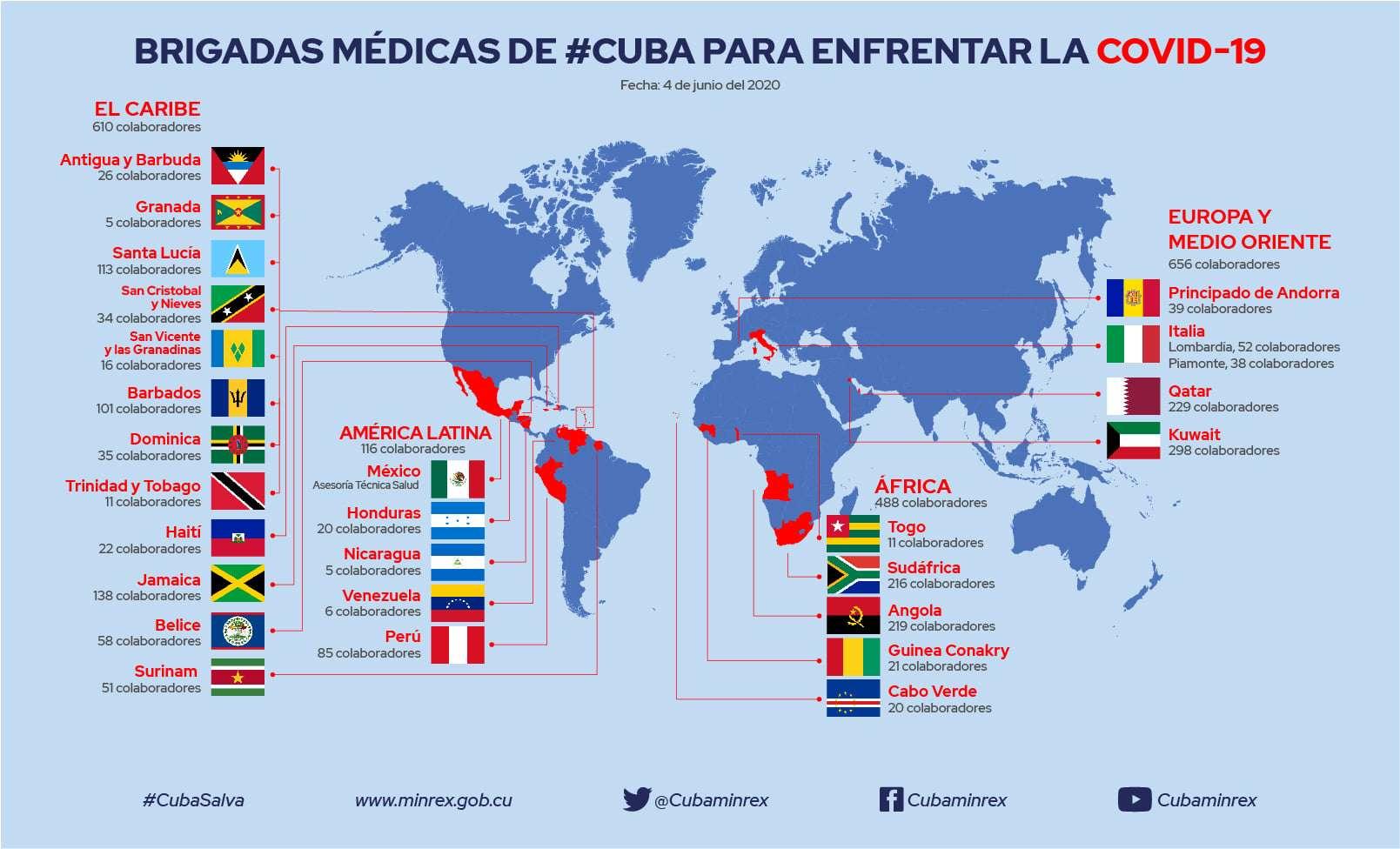 Νόμπελ στους γιατρούς της ΚΟΥΒΑΣ - Nobel Prize for the Doctors of Cuba
