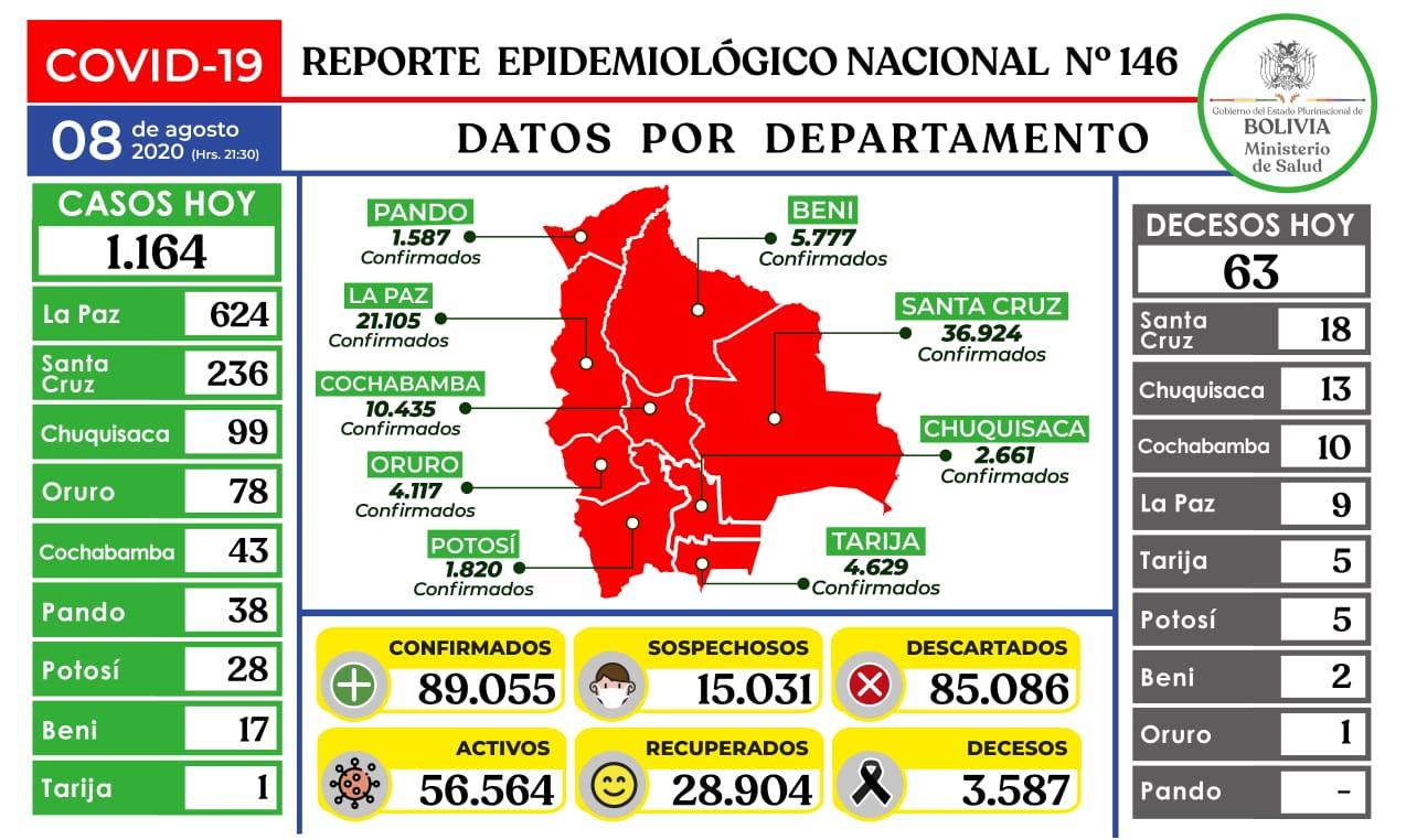 Bolivia Covid-19 9_Aug_2020
