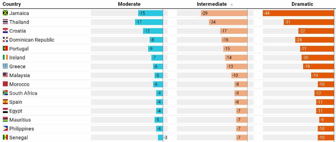 ONU ΟΗΕ Covid 19 table scenarios 2