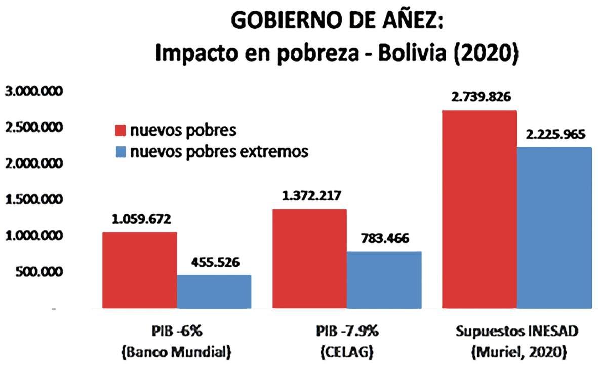 Εκατομμύρια νέοι φτωχοί στη Βολιβία