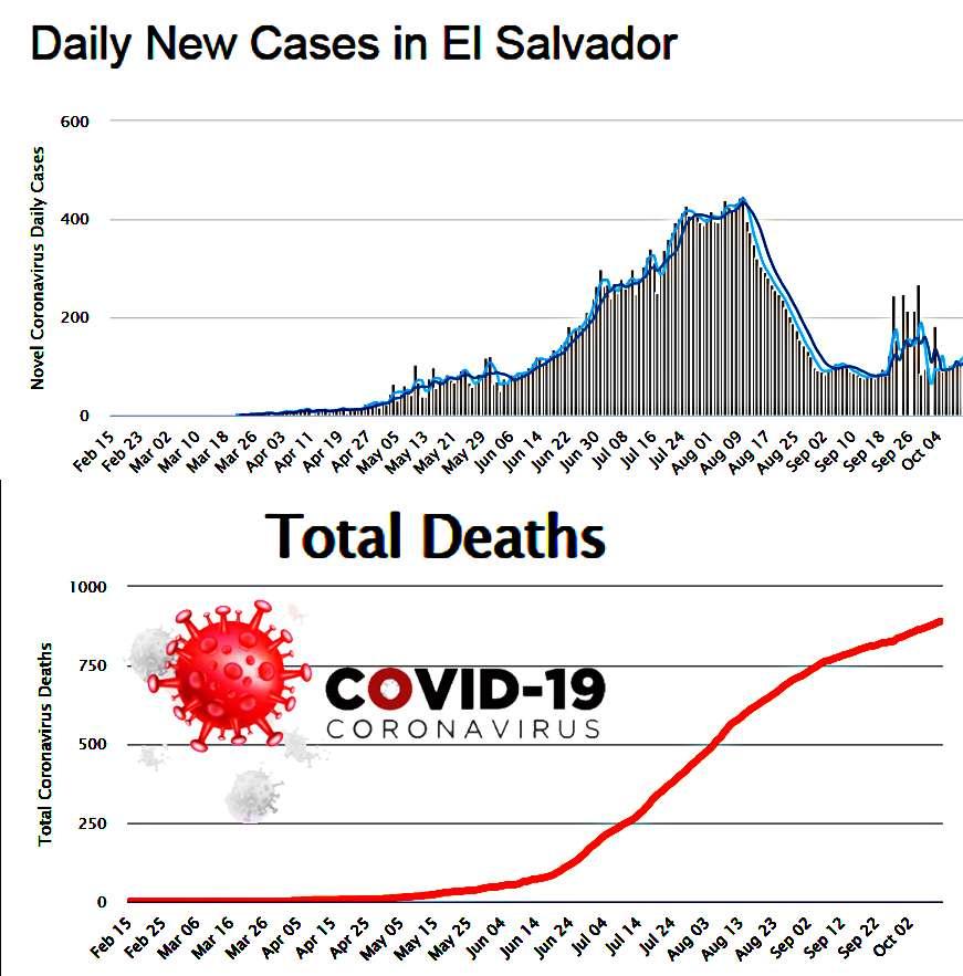 El Salvador Covid 19 interpolation