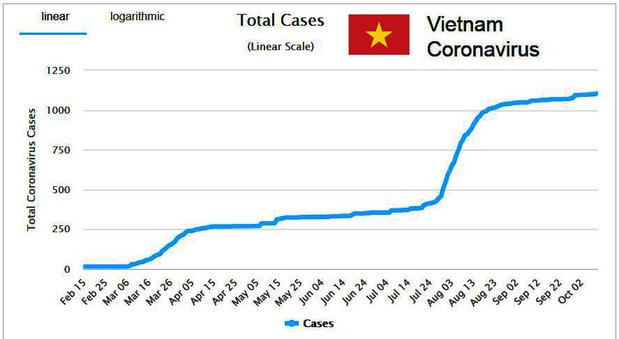 Vietnam Covid 19 Oct 10