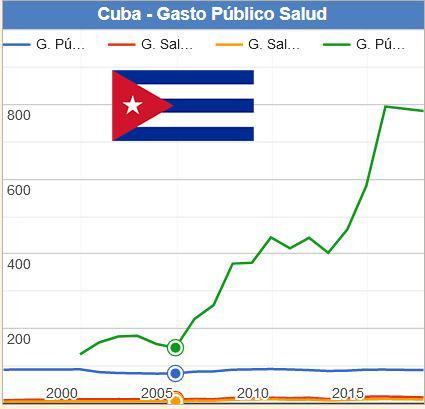 Cuba Gasto Público Salud