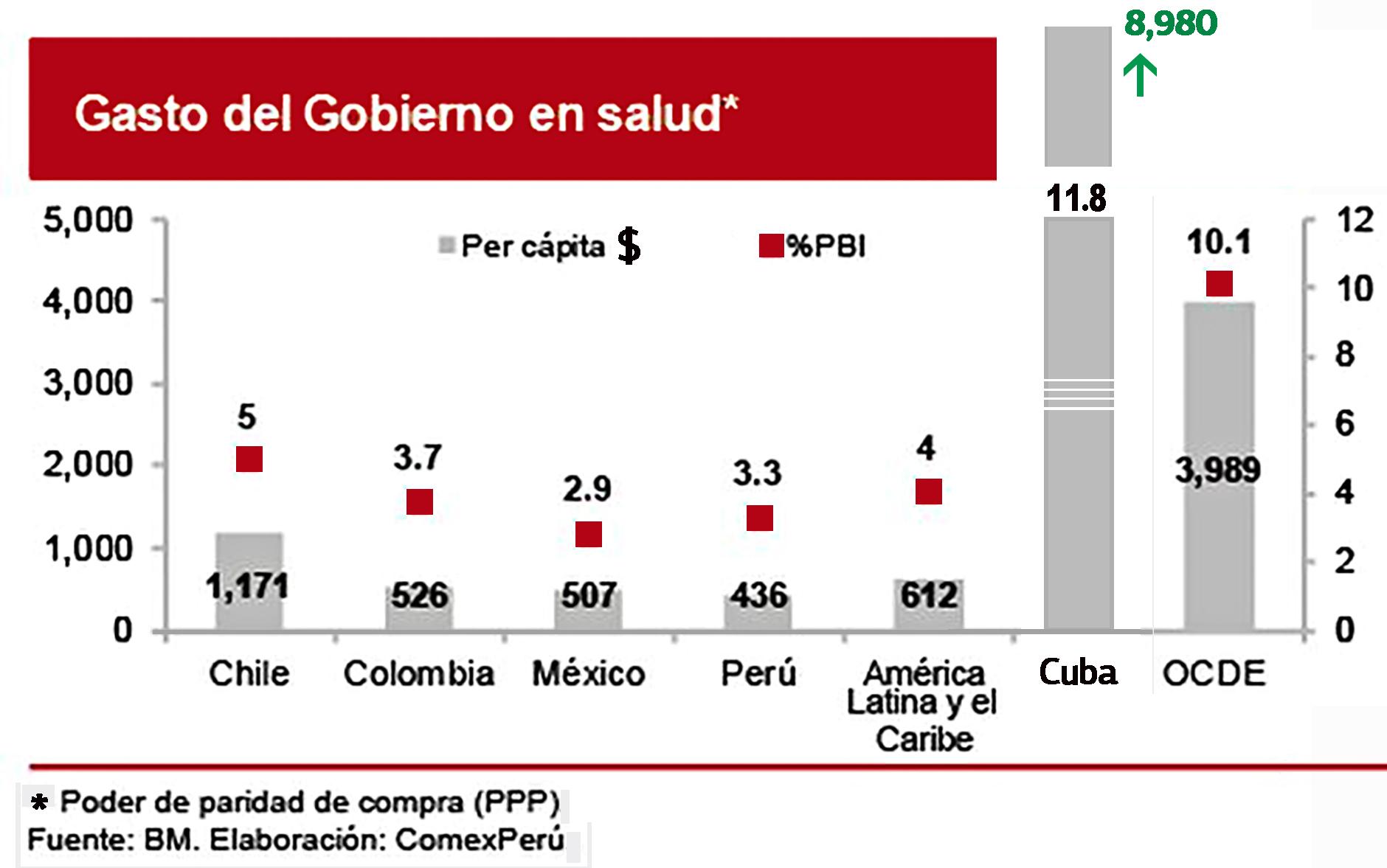 % Υγεία Λατινική Αμερική