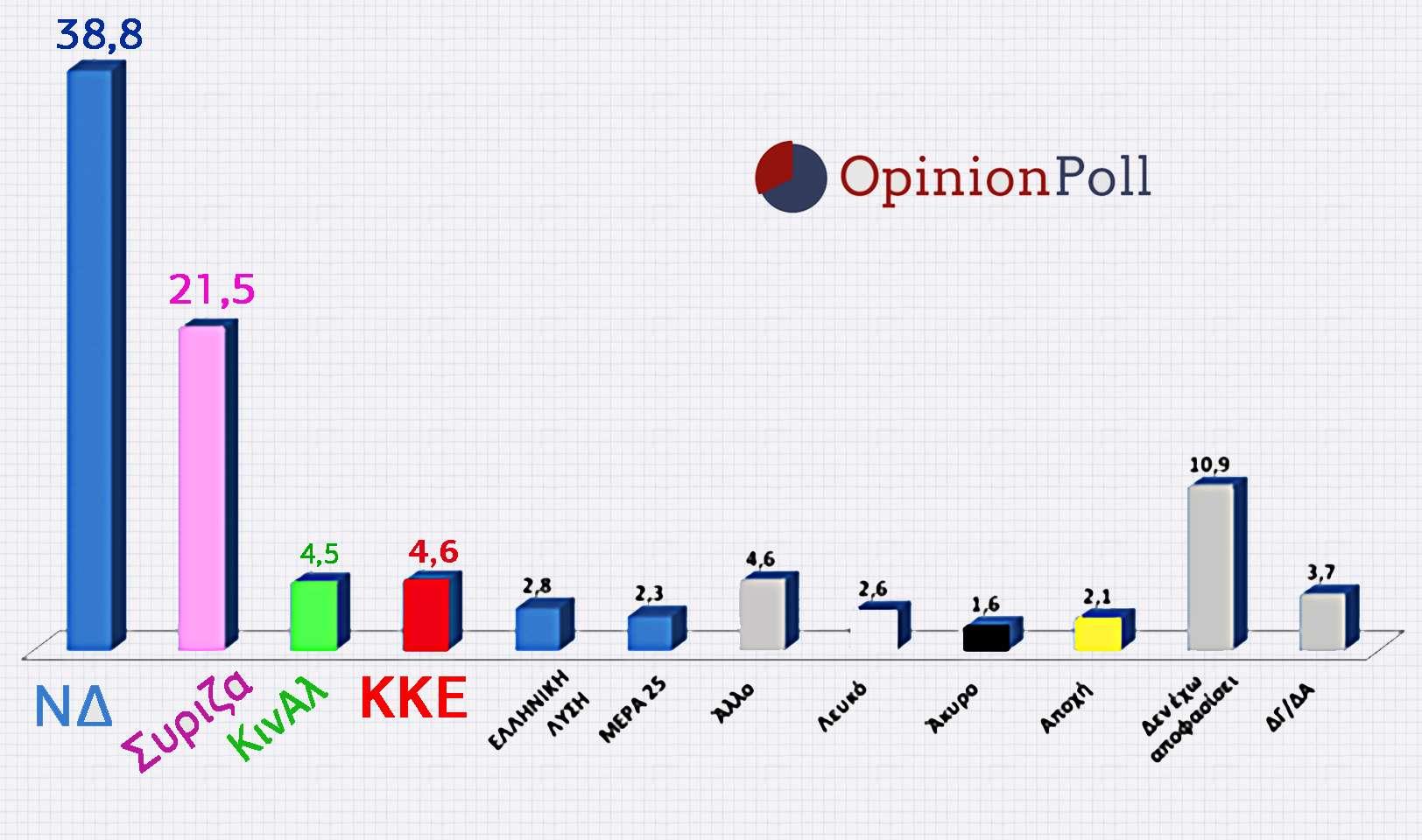 Δημοσκόπηση Opinion Poll το ΚΚΕ 3ο Κόμμα