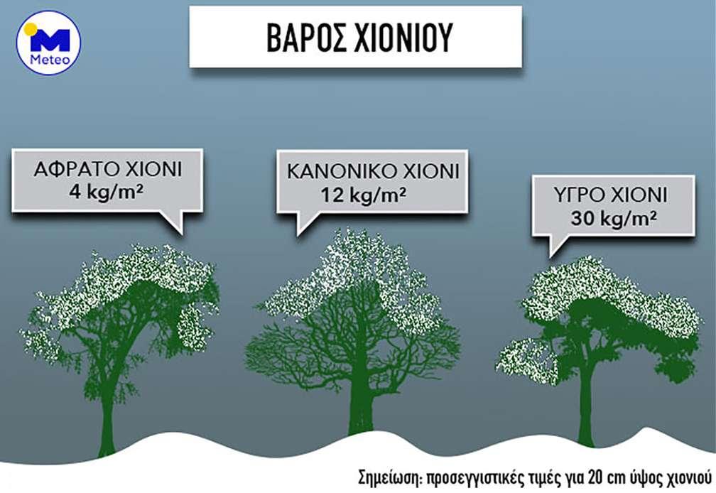 Χιόνια Meteo.gr