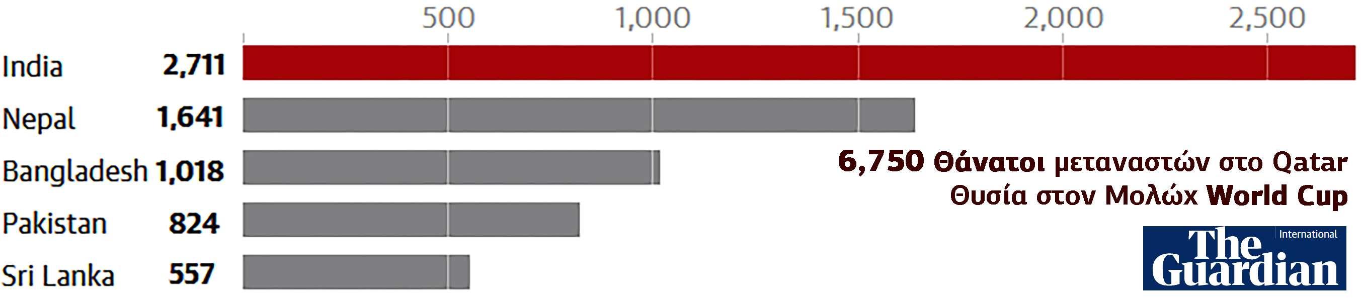 Qatar 6750 dead Mundial 2022