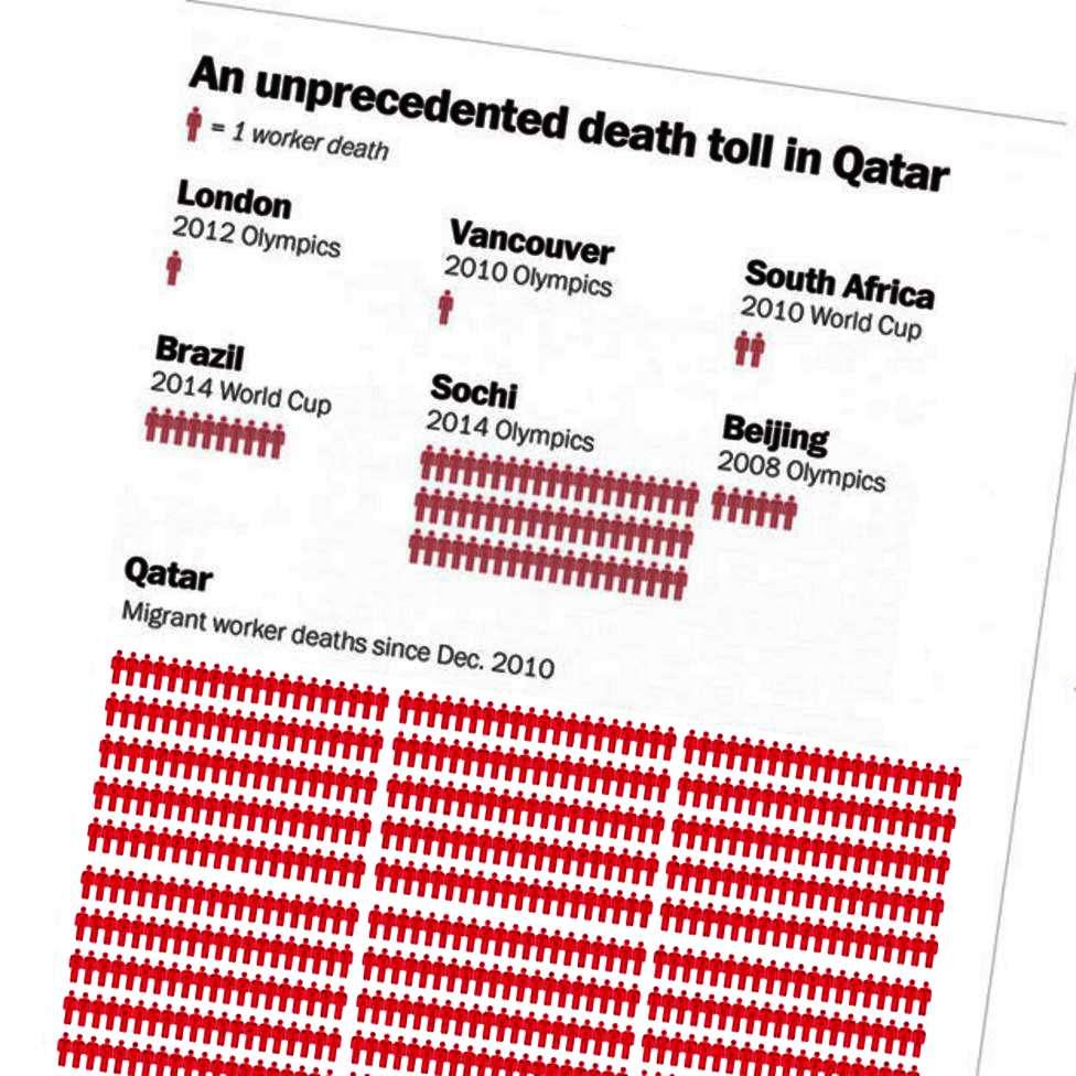 Qatar washpo graphic deads Mundial 2022