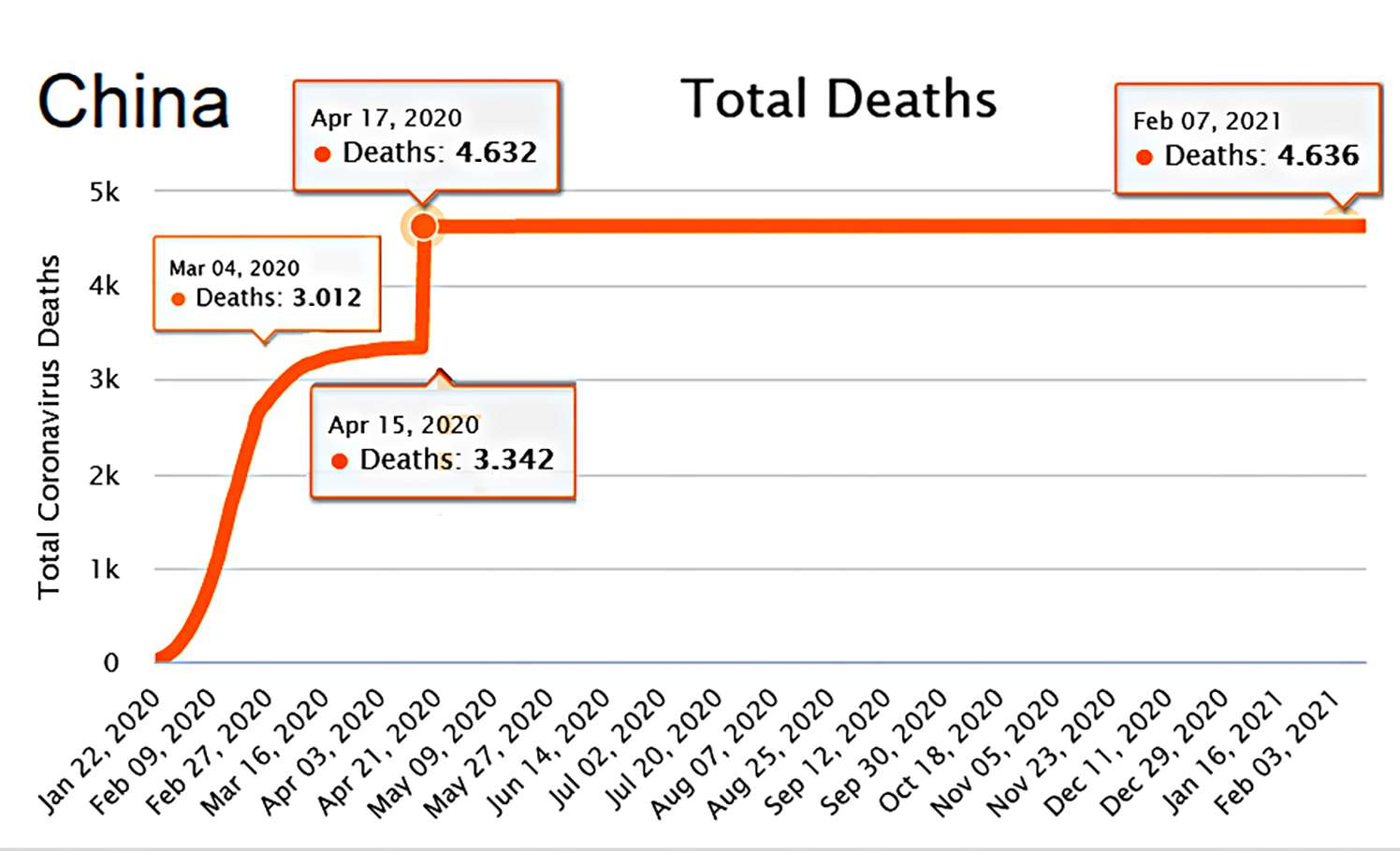 Total Coronavirus Deaths China 13 Φεβ 2021