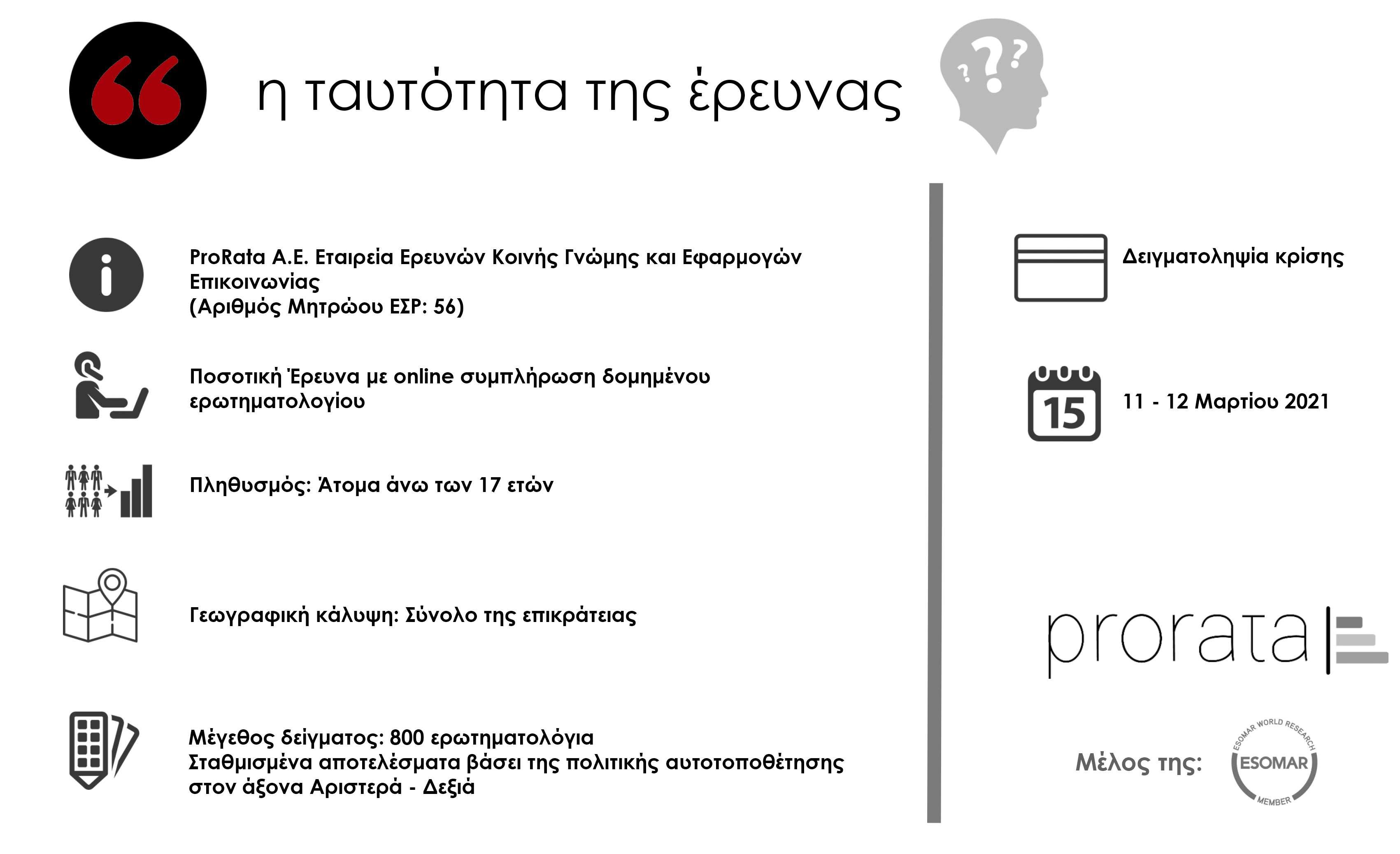 Prorata Ελληνική Αστυνομία Ταυτότητα έρευνας