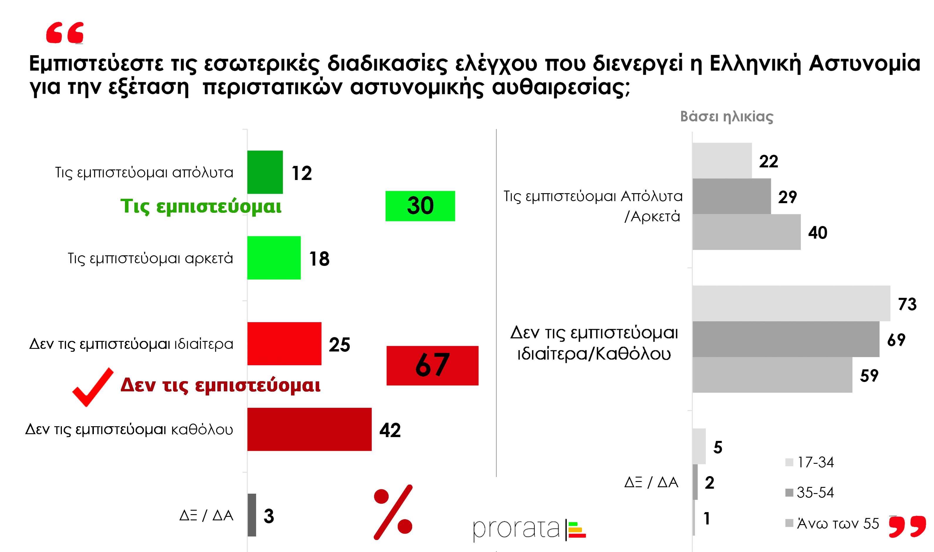 Prorata Εμπιστεύεστε τις εσωτερικές διαδικασίες ελέγχου που διενεργεί η Ελληνική Αστυνομία