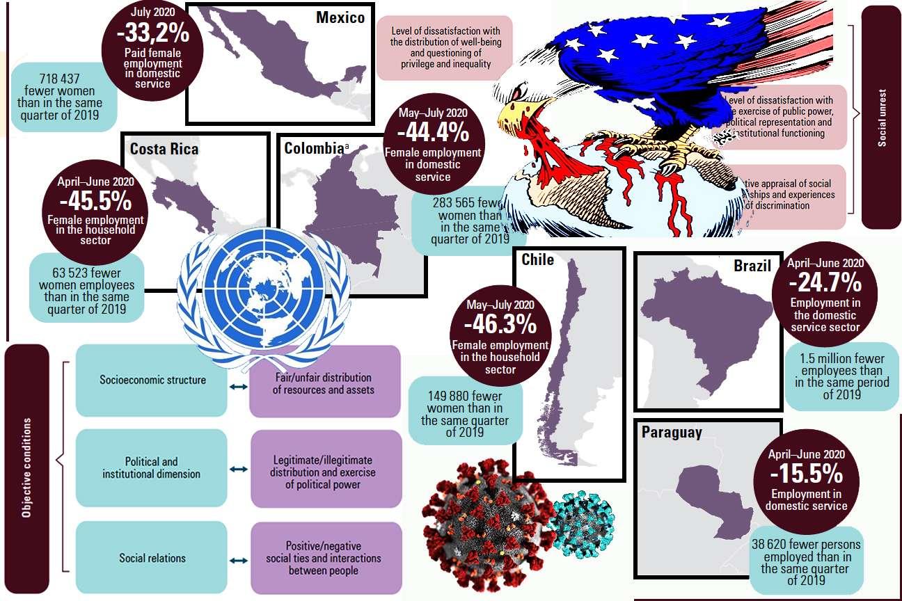 CEPAL America Latina 2021