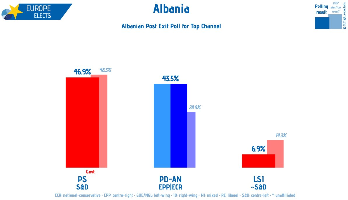 Albania elections exit poll