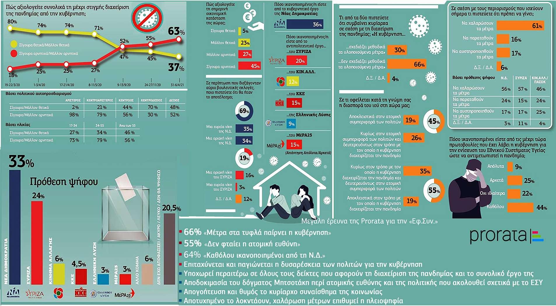 Δημοσκόπηση Prorata: Προβάδισμα 9% της ΝΔ - 78% δυσαρεστημένο από την αντιπολίτευση του ΣΥΡΙΖΑ