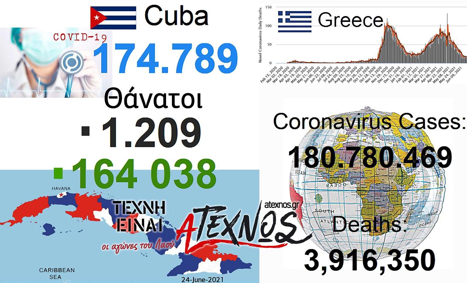 Cuba 24 June 2021 Covid Ατέχνως