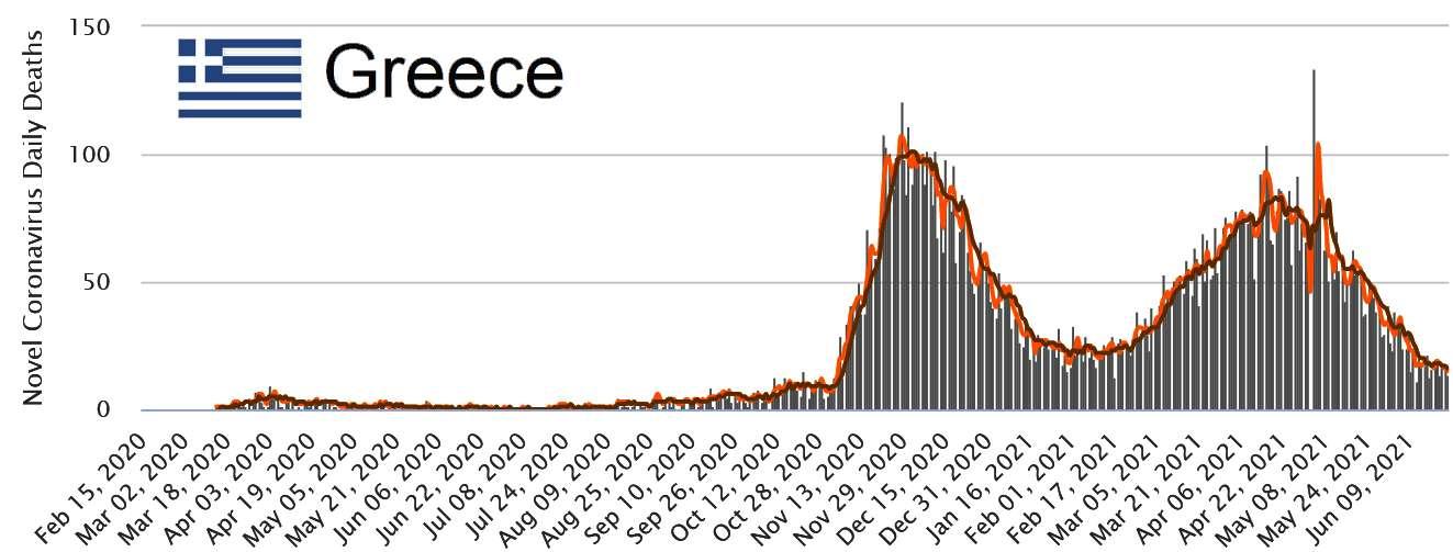 Greece Ελλάδα Covid ως 24 Ιούνη 2021