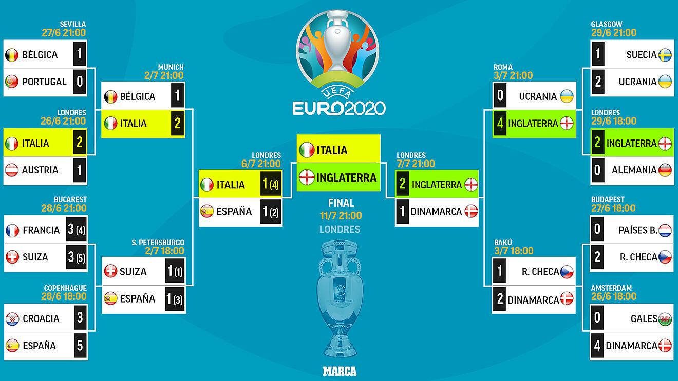 EURO 2020 telikos